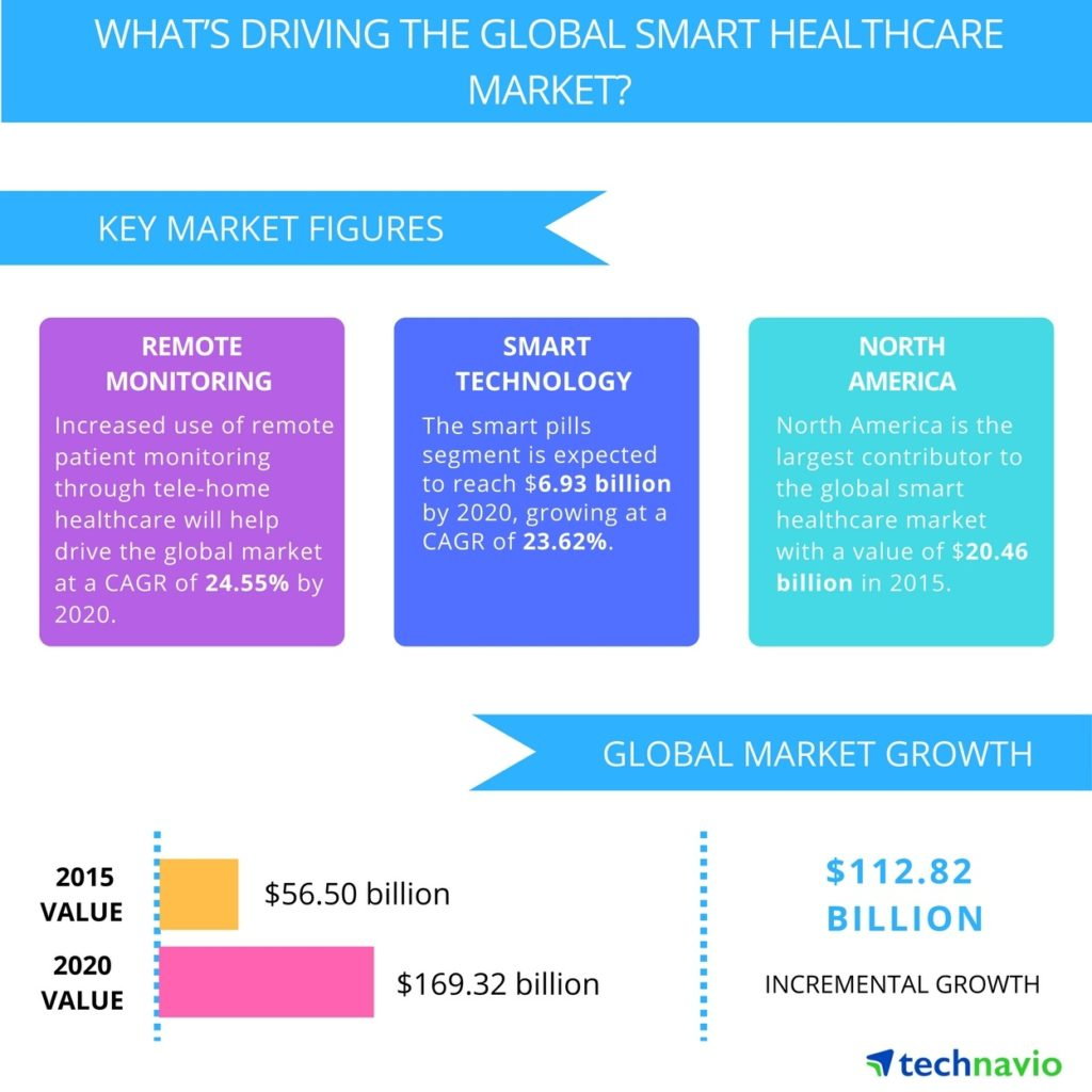 GLOBAL_SMART_HEALTHCARE_MARKET